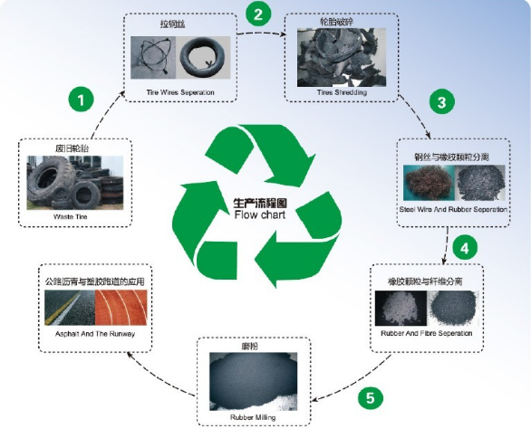 FCC5000 tire recycling system - tire rubber crushing regeneration production line